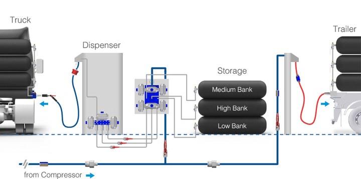 система сверхбыстрой заправки природным газом, Oasis Ultra Fast Fill System, CNG
