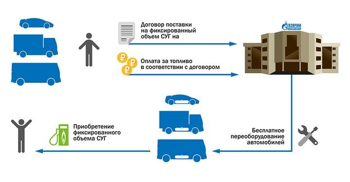 Схема взаимодействия сторон в программе Чистый город от Газпром