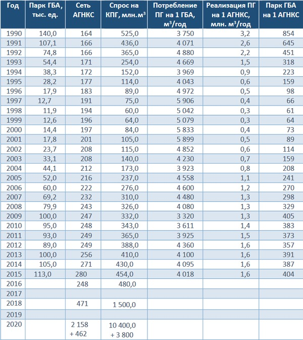 Ключевые показатели газомоторного рынка России, 1990-2015