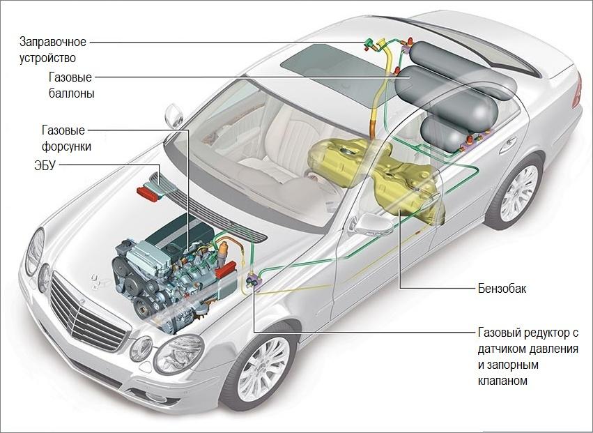 ГБО, газобаллонное оборудование, комплект ГБО, Mercedes E200 NGT