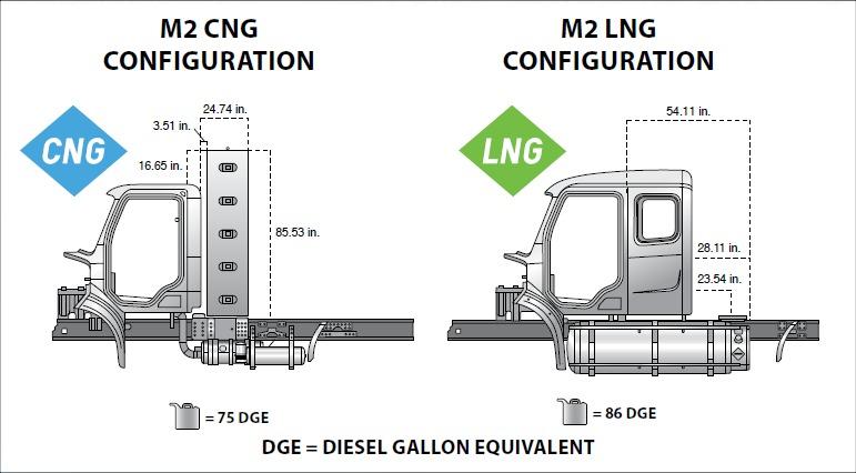 варианты расположения газовых баллонов для Freightliner 112, 113