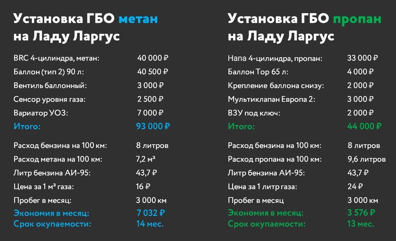 сравнение цен установки ГБО пропан и метан на Ладу Ларгус