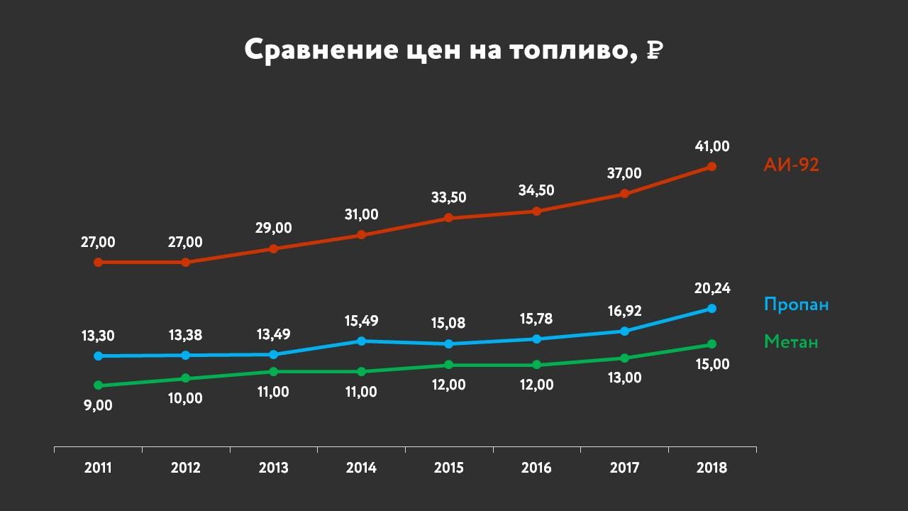 график роста цен на бензин, пропан, метан, 2011-2018