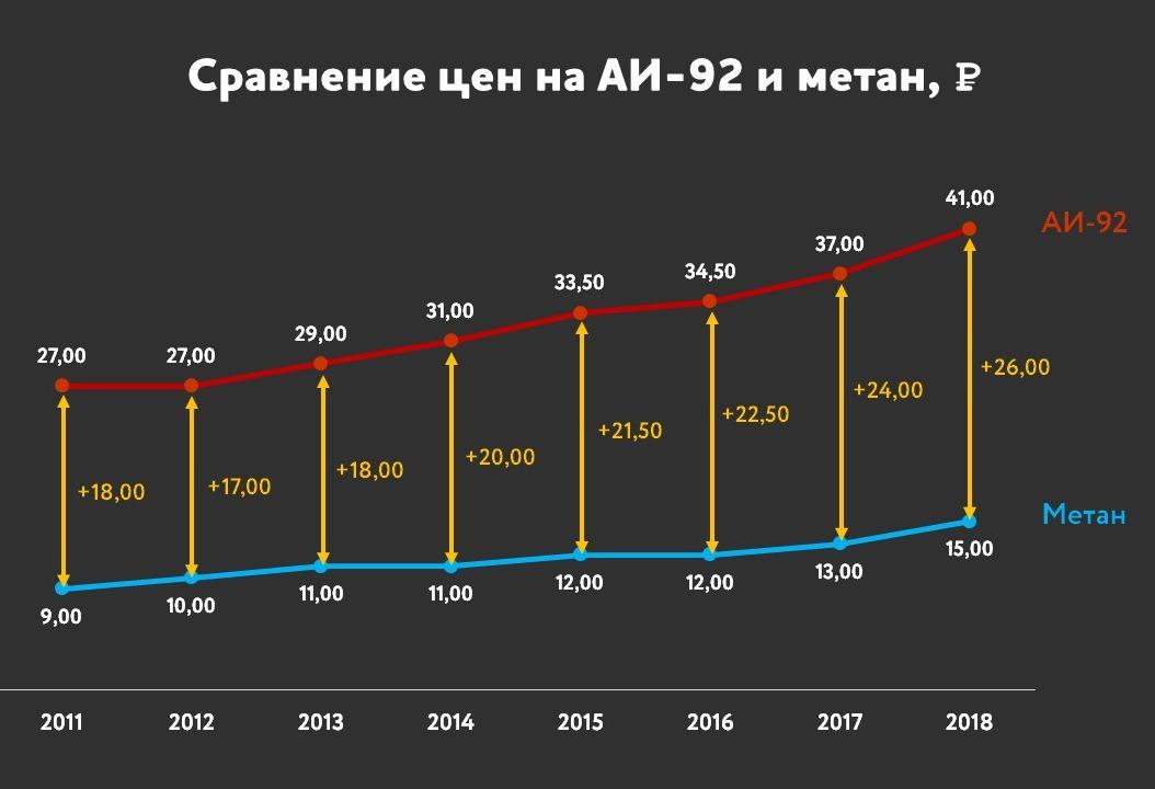цены 2011-2018, бензин АИ-92, метан