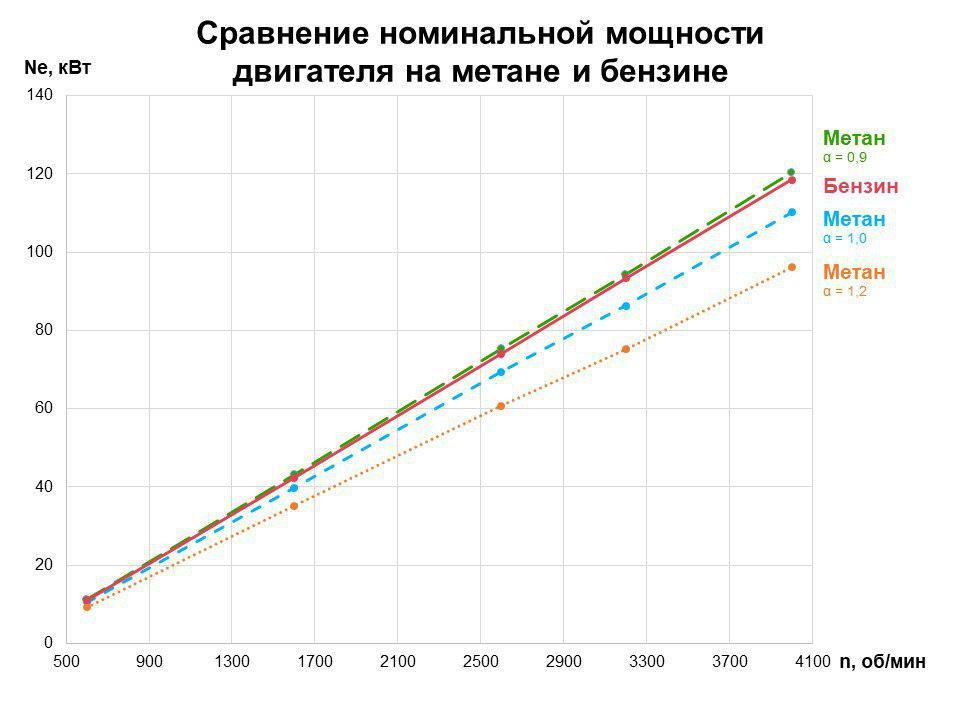 сравнение номинальной мощности на метане и бензине при разных коэффициентах избытка воздуха α