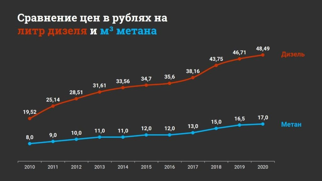 график цен на метан и дизельное топливо, 2020
